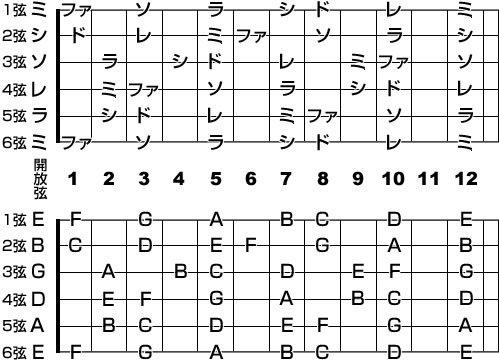 ギターコード フレット表